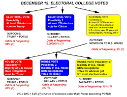 Electoral College Vote Chart Update Electoral Vote Flow Chart Afict Trump Has About A