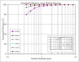 Filter Efficiency Wynn Environmental