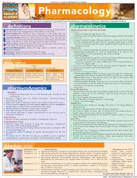 Bar Charts Quickstudy Pharmacology