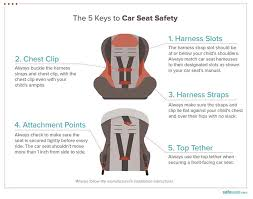 best car seats of 2021 safewise
