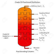 Fractional Distillation Chart Labeled Diagram Of Crude Oil Fractional Distillation