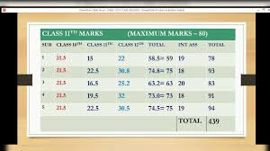 how marks will be calculated in cbse