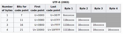 Utf 8 Chart Character Sets Encodings And Unicode