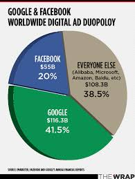 King Chain Grab Chart Google And Facebooks Digital Ad Domination In One Chart