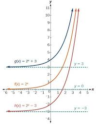 Graph Exponential Functions Using Transformations College