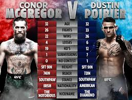 Mixed martial arts former champion conor mcgregor and dustin poirier weigh in ahead of their ufc rematch fight on sunday 24th of january, after mcgregor renounced his retirement for the third time in 2020. Int1lerism1uem