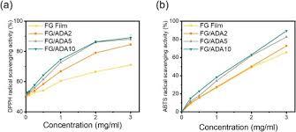 Aquatic polymer-based edible films of fish gelatin crosslinked with  alginate dialdehyde having enhanced physicochemical properties -  ScienceDirect