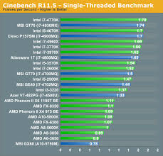 Cpu Comparison Chart 2018 I7 Laptop Processor Comparison Chart Best Picture Of Chart