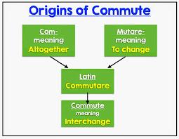 Properties of Operations: Multiplication - Mr Elementary Math