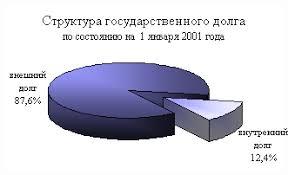 Реферат Государственный долг com Банк рефератов  Государственный долг Российской Федерации на 1 января 2001 года составил 4479 7 млрд рублей 63 4% к объему ВВП в том числе внутренний долг 557 4 млрд