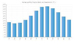 Virginia Beach Va Water Temperature United States Sea