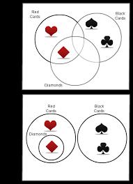 Euler Diagram Venn Venn Diagrams Vs Euler Diagrams Explained With Examples