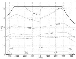Servo Chart 14 Efficiency Chart For The 46 A Rms A 400 V Acsm1
