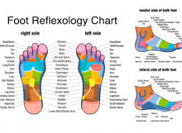 Facts About Reflexology Footfiles