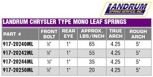 Landrum 20 244ml Chrysler Mono Leaf Spring 35 Lb Rate 5 Inch Arch