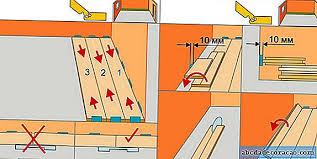 Положите ламинат, укоротите дверь, прикрепите переходные полосы. Metodi Za Polagane Na Laminat Prava Diagonalna Heringa Remont I Dizajn 2021