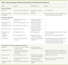 Nausea And Vomiting Of Pregnancy American Family Physician