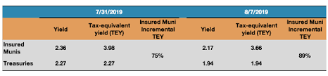 Look To Insured Munis For High Quality And Attractive Income