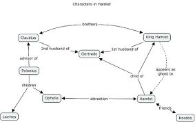 essays short summary of hamlet essays on hamlet essays on hamletessays on hamlet essays