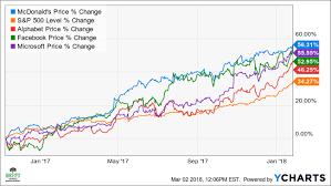 microsoft stock price history mcdonalds stock nears bear market levels investopedia