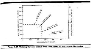 Welding Voltage And Current Chart Amps Volts