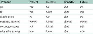 The Near Future Tense Verbs In Spanish Spanish Grammar