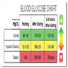 Blood Glucose Levels Chart Blood Sugar Level Page 3 Of 3 Charts 2019