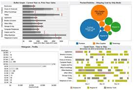 Tableau Essentials: Bullet Graph, Packed Bubble, Histogram, Gantt Charts