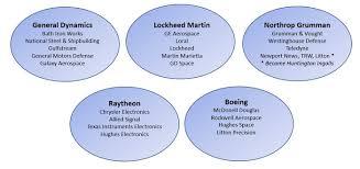 Northrop Grumman Organizational Chart Northrop Grumman Rose Covered Glasses