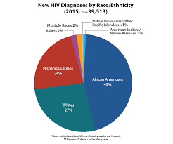 this pie chart shows new hiv diagnoses in the united states in 2016 by race