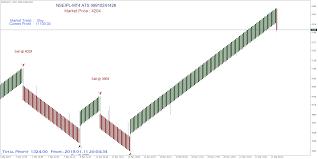 Renko Chart Superiors Mcx Crudeoil Renko Signals