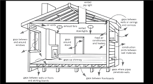 components of a house diagram solution of your wiring diagram guide • passive solar heating yourhome rh yourhome gov au house building diagram parts of a frame house