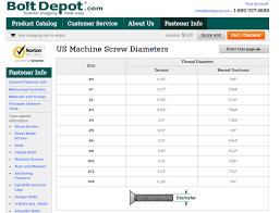 Machine Screw Diameter Chart Us Machine Screw Diameters Wood Screws Wood Woodworking