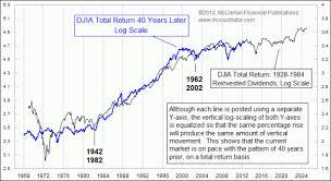 The 40 Year Dow Jones Cycle Pragmatic Capitalism