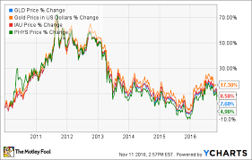 Etf Compare Chart The Best Gold Etfs To Profit From A Rebound In Gold The