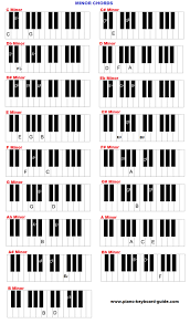 Chords In Every Key Chart Piano And Keyboard Chords In All Keys Charts