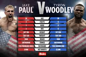 Midnight et / 9 p.m. Jake Paul Vs Tyron Woodley How Youtuber And Out Of Form Ufc Star Compare Ahead Of This Weekend S Massive Fight