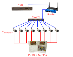 cctv installation and wiring options no poe setup