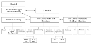 34 Genuine Rad Org Chart