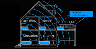office speaker system. this diagram shows the typical setup for a wireless home speaker single sender at bottom left provides signal remainder of office system 6