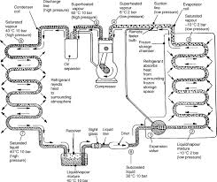 Evaporator Coil Sizing Chart Liquid Refrigerant An Overview Sciencedirect Topics