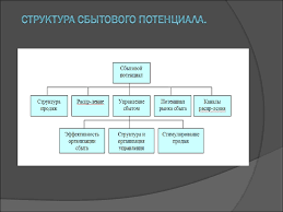 Организация управления сбыта на предприятии ООО презентация онлайн Дипломная работа Введение Сбыт как объект управления Структура сбытового потенциала