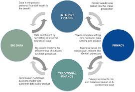 Personal Finance Model Internet Finance Big Data And Privacy Imagine A World