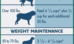 Blue Buffalo Cat Food Feeding Chart Blue Buffalo Dog Feeding