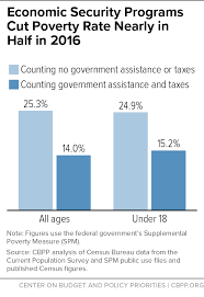 Tax Supported Safety Nets Chart Answers Economic Security Health Programs Reduce Poverty And