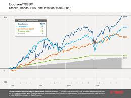 Risk Vs Return Chart Chart Explaining The Investing Concept Of Risk And Return