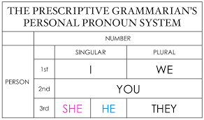 First Second And Third Person Singular And Plural Chart Facebook The Gender Binary And Third Person Pronouns Oupblog