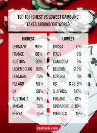 Tax Rates By Country Chart The Ultimate Guide To Gambling Tax Rates Around The World
