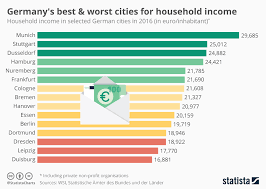 Chart Germanys Best Worst Cities For Household Income