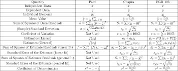 Statistics Symbols Chart Statistics Symbols Statistics Symbols Standard Deviation